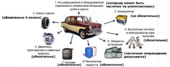 Комплектация автомобиля для утилизации