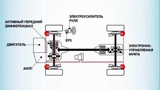 Система полного привода Super All-WheelControl