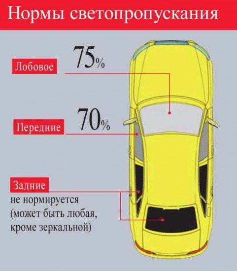 Требования ГОСТа по тонировке автомобиля