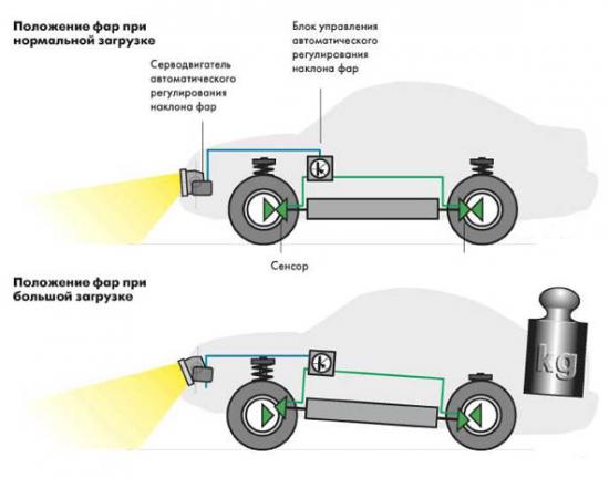 Схема и принцип действия гидрокорректора фар на ВАЗ 2110