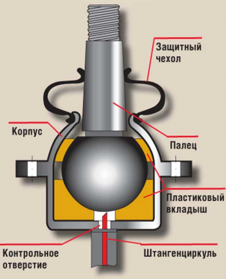 Схема шаровой опоры на ВАЗ 2107