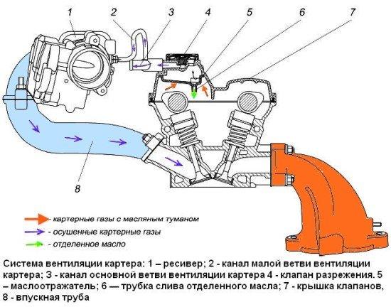 Схема вентиляционной системы картера