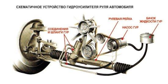 Схема ГУР легкового автомобиля