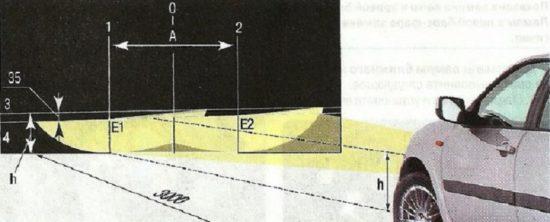 Разметка стены (экрана) для регулировок света фар
