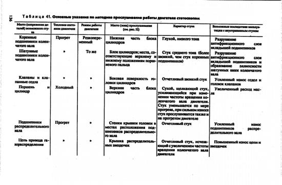 Прослушивание двигателя при помощи стетоскопа, таблица подсказок