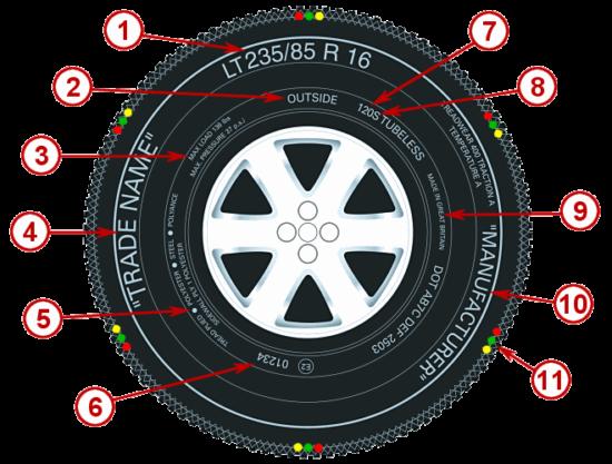 Внедорожная шина, расшифровка элементов маркировки