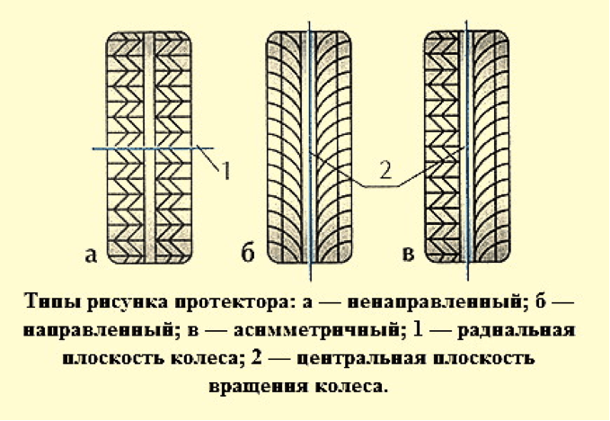 Рисунок дорожка шины