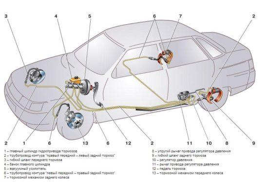 Тормозная система ВАЗ-2110