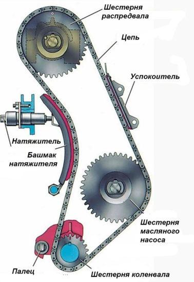 Цепная передача двигателя 8V