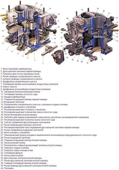 Конструкция карбюратора «Солекс»