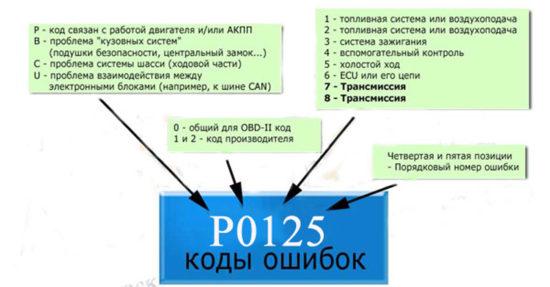 код ошибки стандарта OBD-2