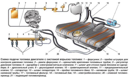 Система питания инжекторных двигателей
