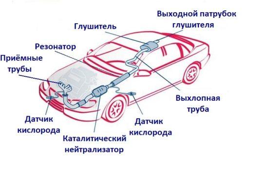 Схема нахождения некоторых запчастей авто