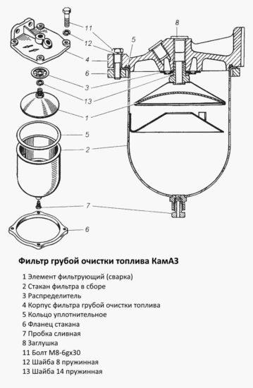 Фильтр грубой очистки топлива КамАЗ