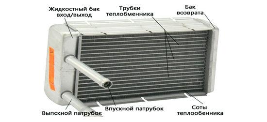 Устройство радиатора печки